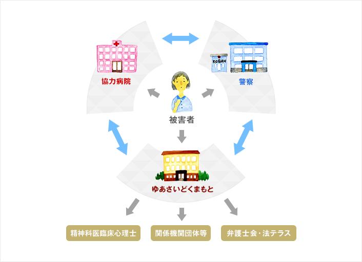 緊急支援のネットワーク イメージ画像